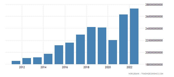 honduras gross national expenditure constant lcu wb data