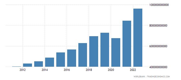 honduras gross national expenditure current lcu wb data