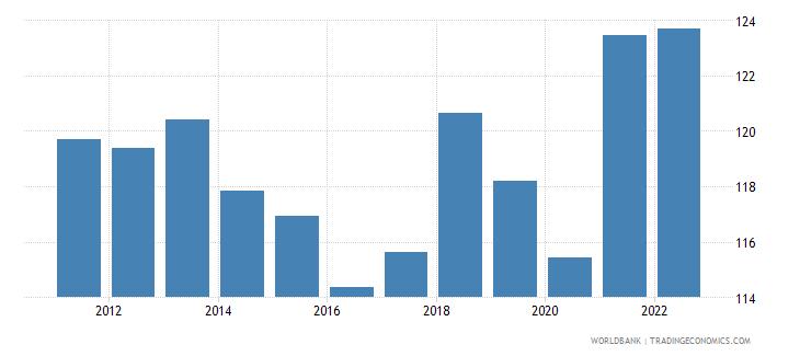 honduras gross national expenditure percent of gdp wb data