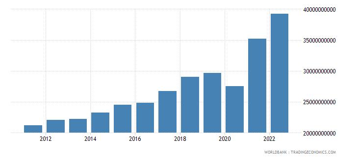 honduras gross national expenditure us dollar wb data