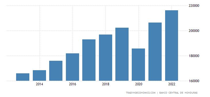 Honduras Gross National Product