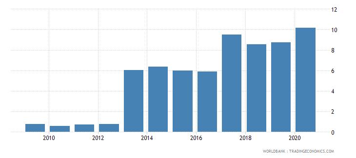 honduras gross portfolio debt liabilities to gdp percent wb data