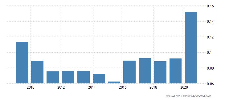 honduras gross portfolio equity assets to gdp percent wb data