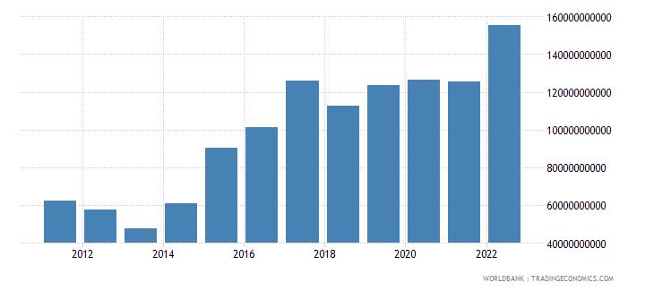 honduras gross savings current lcu wb data