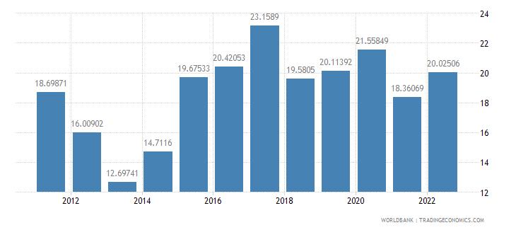 honduras gross savings percent of gdp wb data