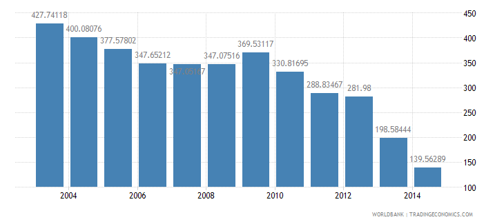 honduras health expenditure total percent of gdp wb data