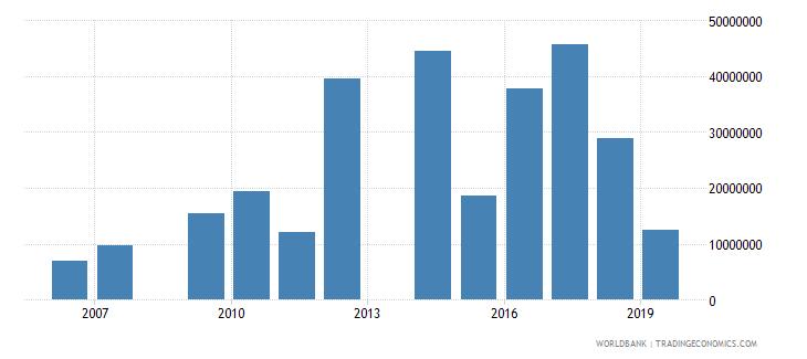 honduras high technology exports us dollar wb data