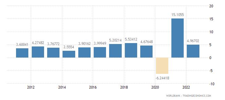 honduras household final consumption expenditure annual percent growth wb data