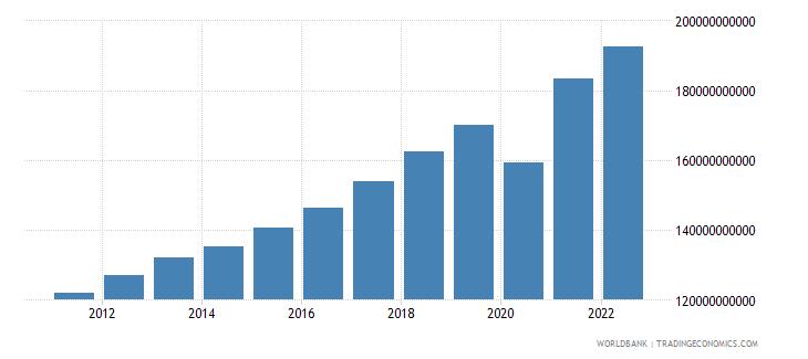 honduras household final consumption expenditure constant lcu wb data