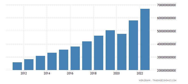 honduras household final consumption expenditure current lcu wb data