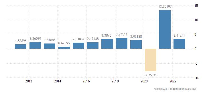 honduras household final consumption expenditure per capita growth annual percent wb data