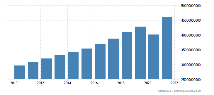 honduras household final consumption expenditure ppp constant 2005 international dollar wb data