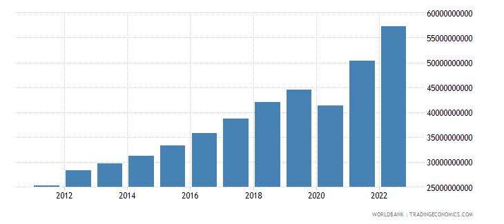 honduras household final consumption expenditure ppp us dollar wb data