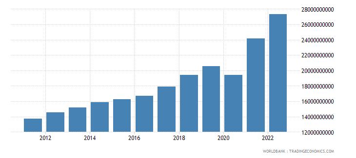 honduras household final consumption expenditure us dollar wb data