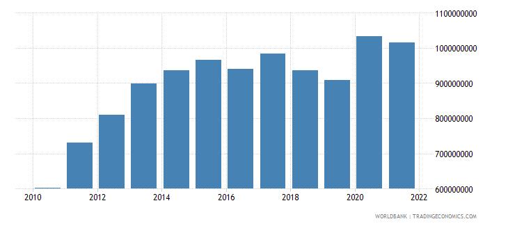 honduras ibrd loans and ida credits dod us dollar wb data