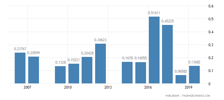 honduras ict goods exports percent of total goods exports wb data