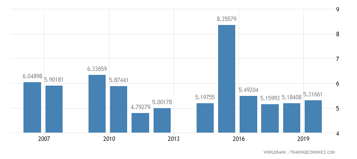honduras ict goods imports percent total goods imports wb data
