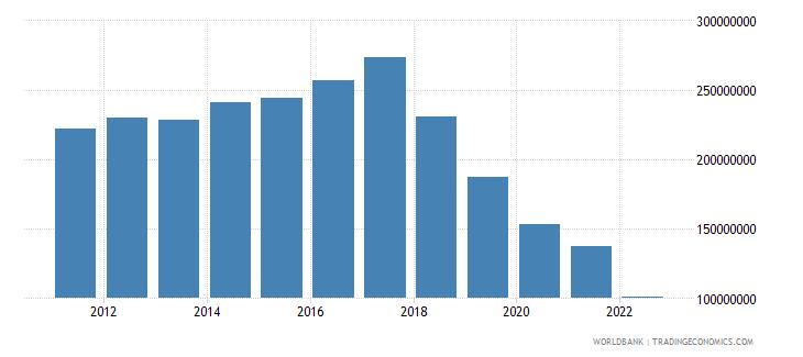 honduras ict service exports bop us dollar wb data