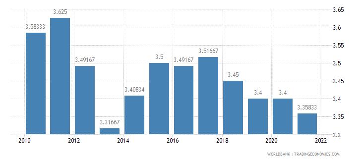 honduras ida resource allocation index 1 low to 6 high wb data
