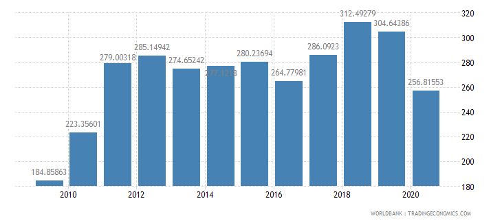 honduras import value index 2000  100 wb data
