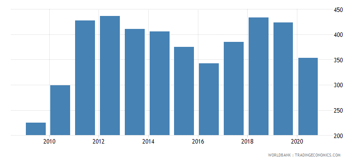 honduras import volume index 2000  100 wb data