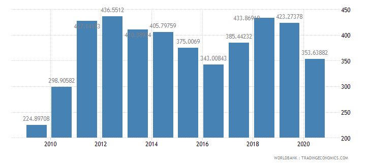 honduras import volume index 2000  100 wb data
