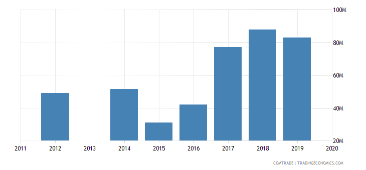 honduras imports argentina