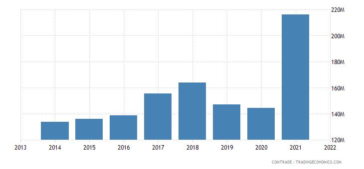 honduras imports brazil