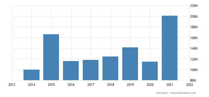 honduras imports india