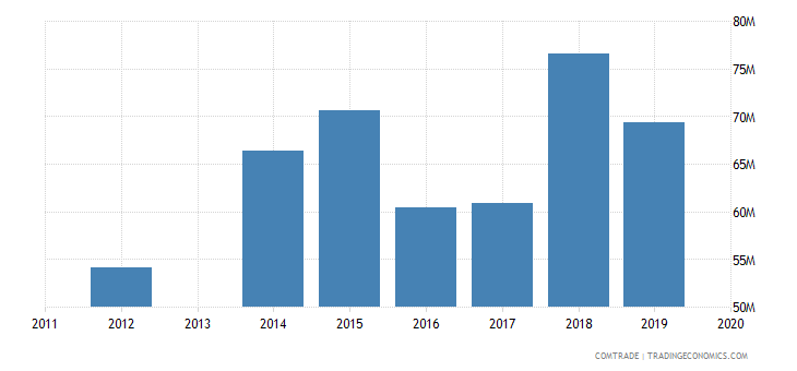 honduras imports nicaragua
