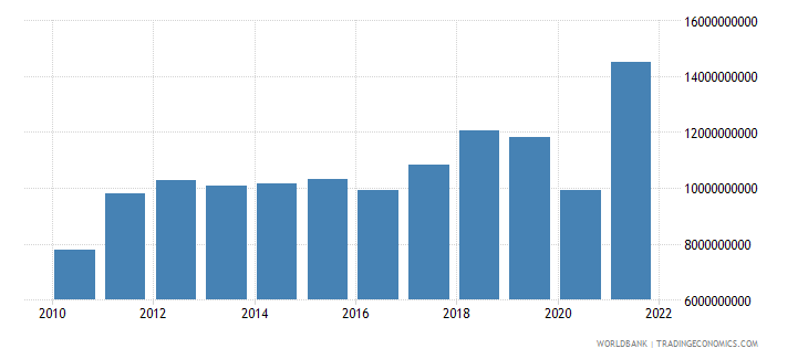 honduras imports of goods and services bop us dollar wb data