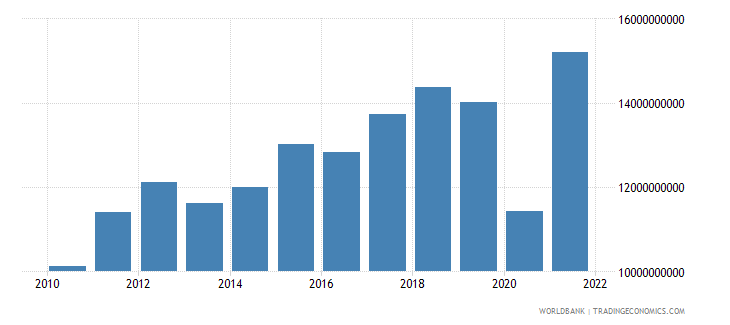 honduras imports of goods and services constant 2000 us dollar wb data