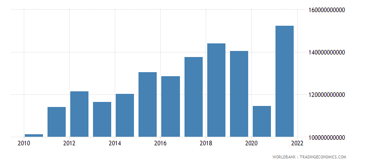 honduras imports of goods and services constant lcu wb data