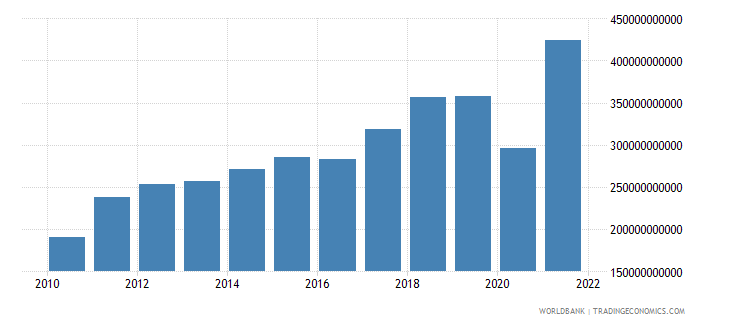 honduras imports of goods and services current lcu wb data