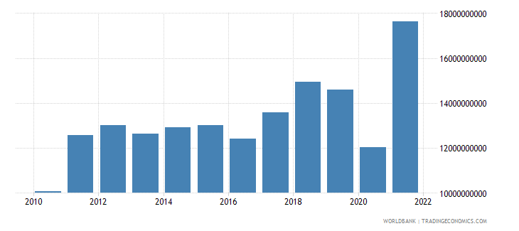 honduras imports of goods and services us dollar wb data