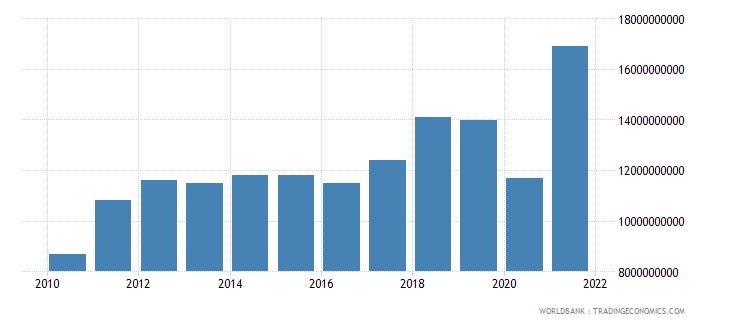 honduras imports of goods services and income bop us dollar wb data