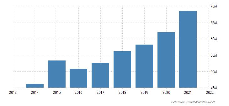 honduras imports uruguay