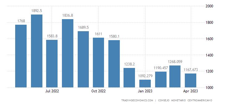 Honduras Imports