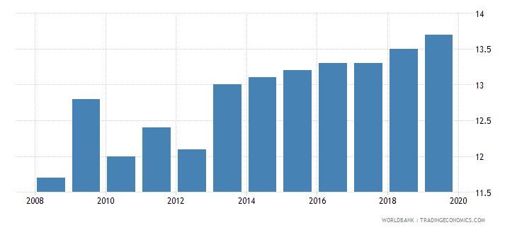 honduras income share held by third 20percent wb data