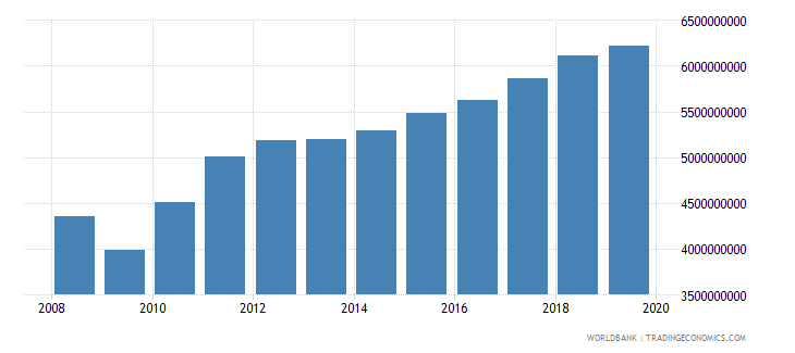honduras industrial production constant us$ wb data