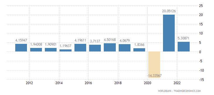 honduras industry value added annual percent growth wb data