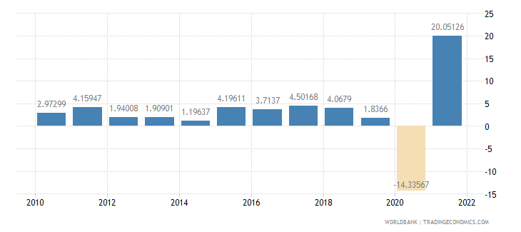 honduras industry value added annual percent growth wb data