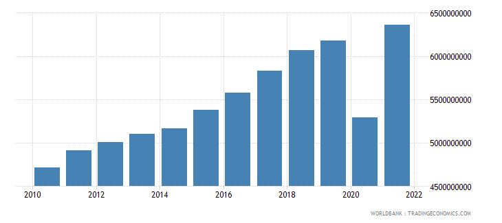 honduras industry value added constant 2000 us dollar wb data