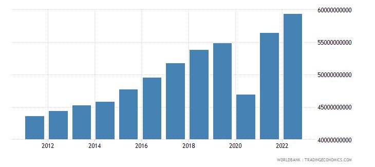 honduras industry value added constant lcu wb data