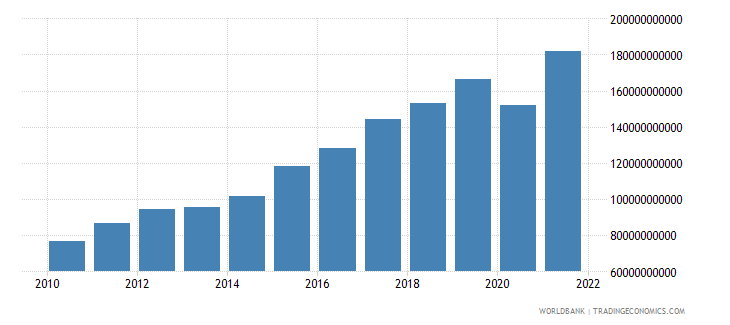 honduras industry value added current lcu wb data