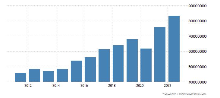 honduras industry value added us dollar wb data