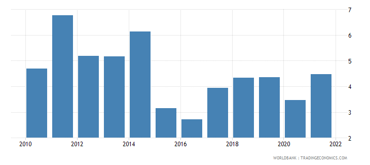 honduras inflation consumer prices annual percent wb data