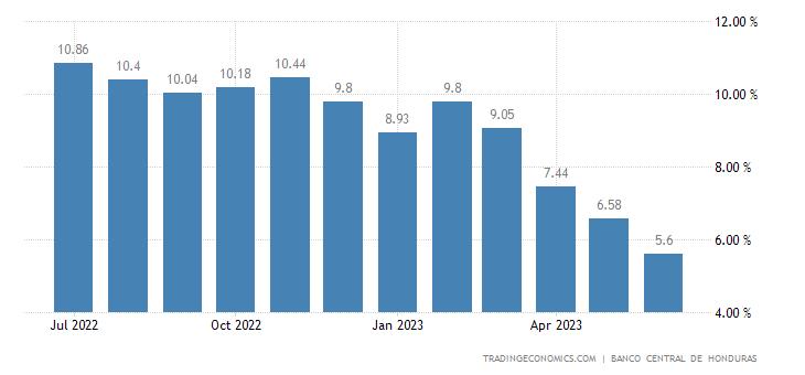 Honduras Inflation Rate