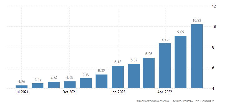 Honduras Inflation Rate