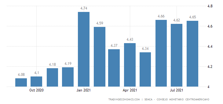 Honduras Inflation Expectations